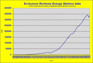 storico richiesta energia elettrica Italia