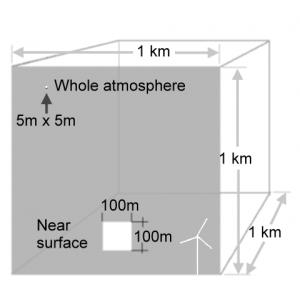 cuboAtmosfera